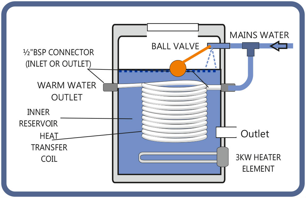 Coil Udder Washer Diagram