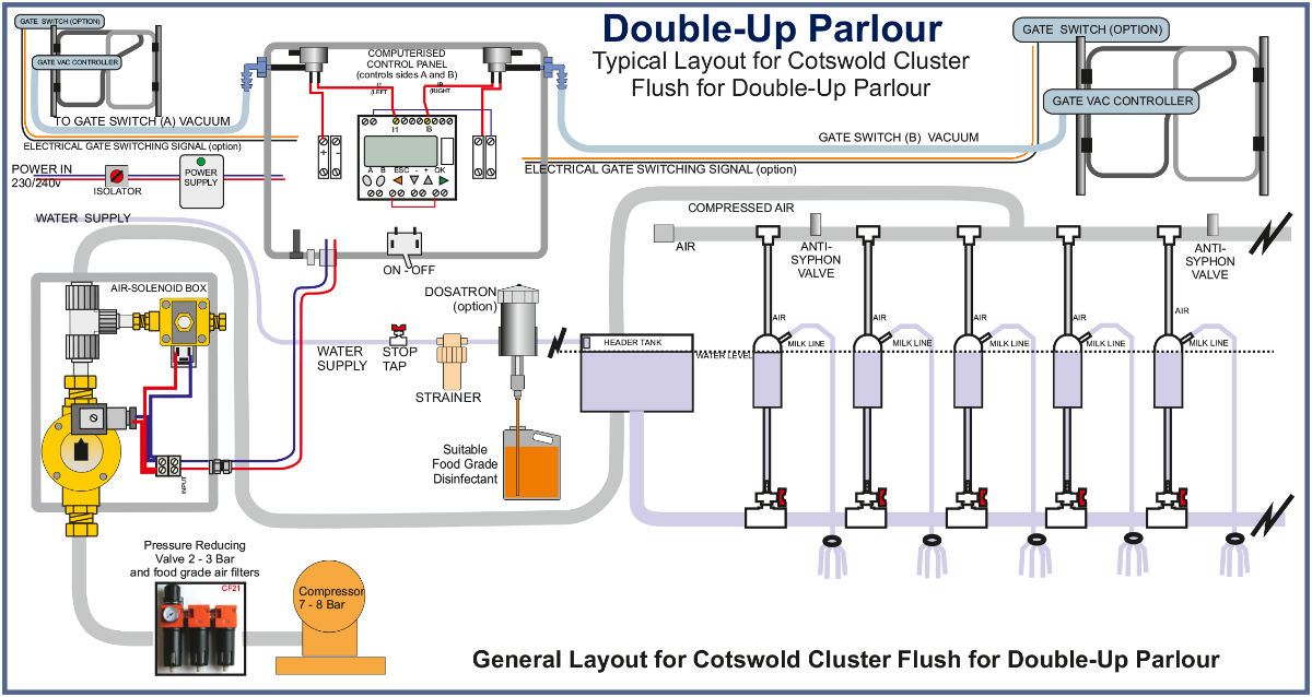 Automatic Cluster Flush for Double Up Parlour
