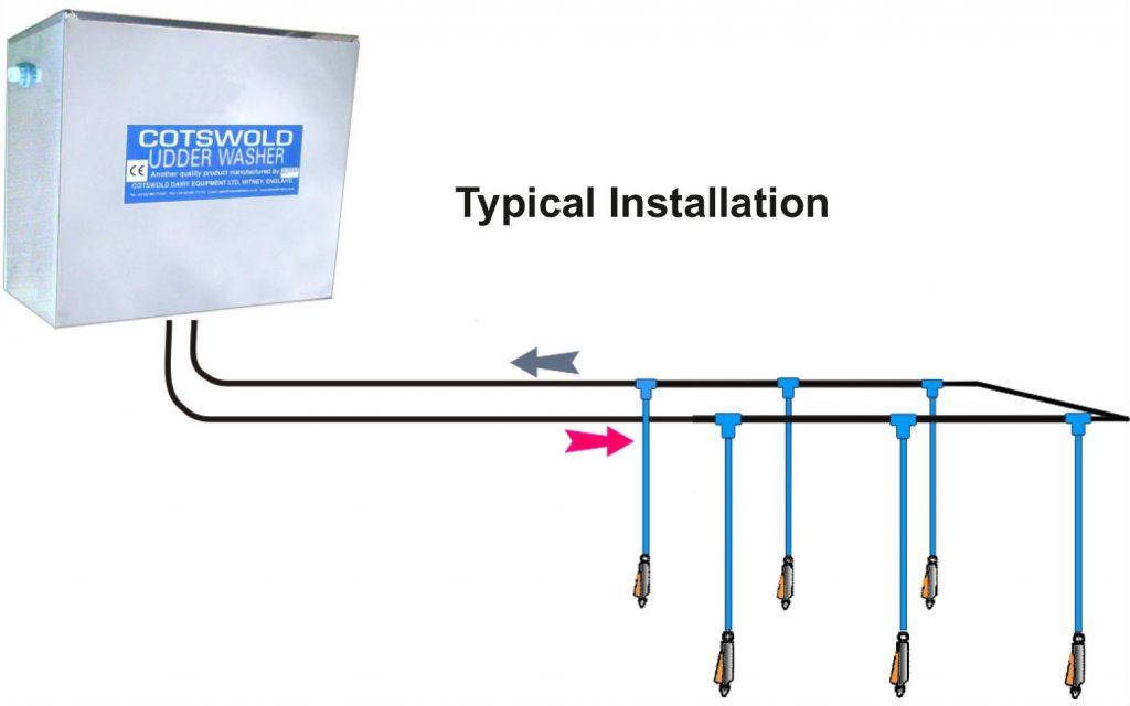 Recirculating Udder Washer Diagram